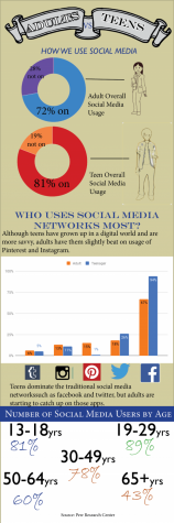 Adult vs. Teen Social Media Usage