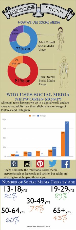 Adult vs. Teen Social Media Usage