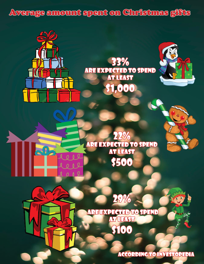 Amount Spent on Christmas Gifts