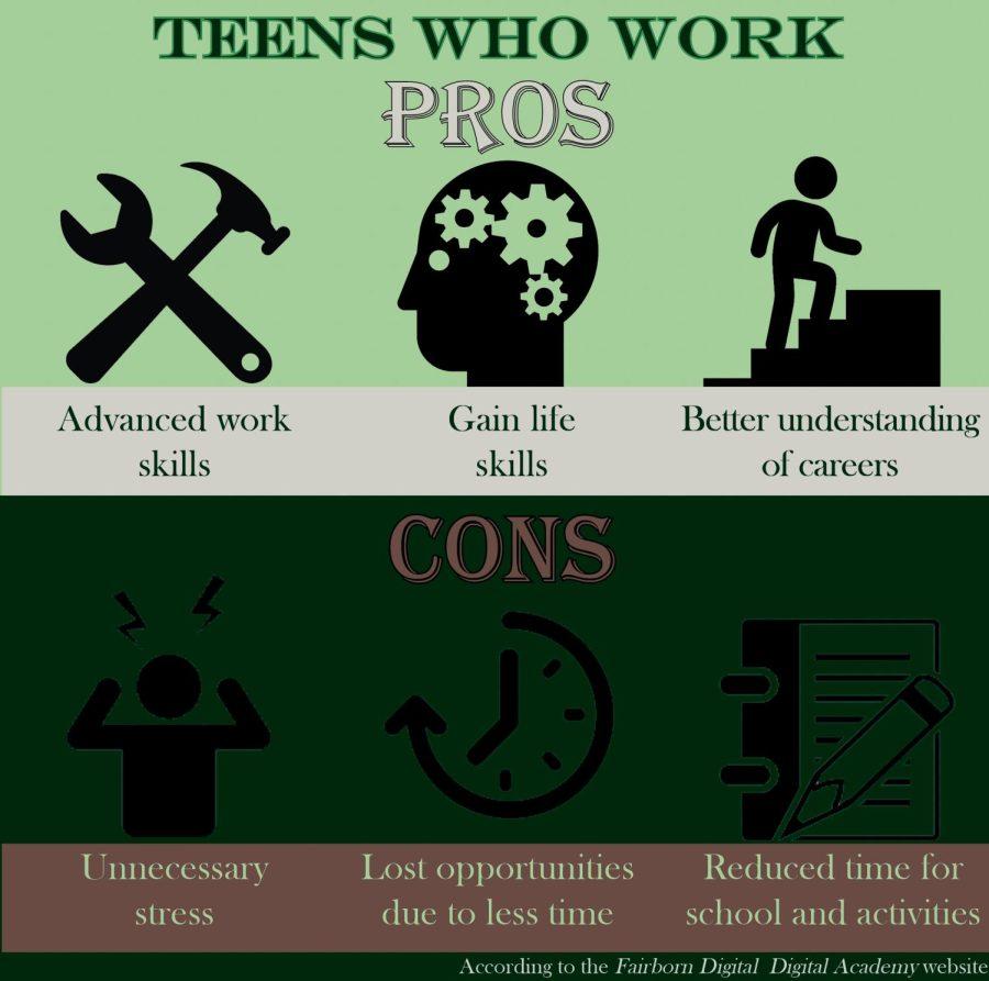 Teens Who Work